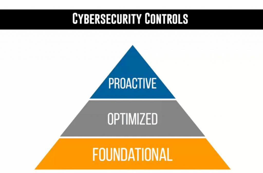 Cybersecurity Controls: Foundational, Optimized, Proactive