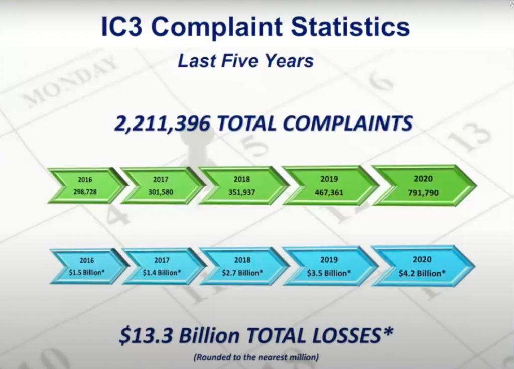 IC3 Complaint Statistics