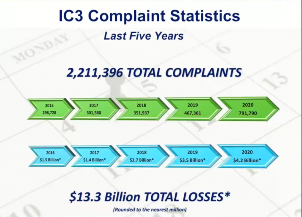 image of slide showing IC3 Complaint Statistics for last five years