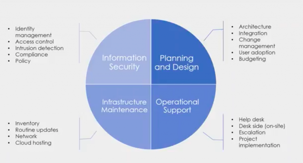 image of chart showing 4 quadrants of fundamentals: Information Security, Planning and Design, Operational Support, Infrastructure Maintenance