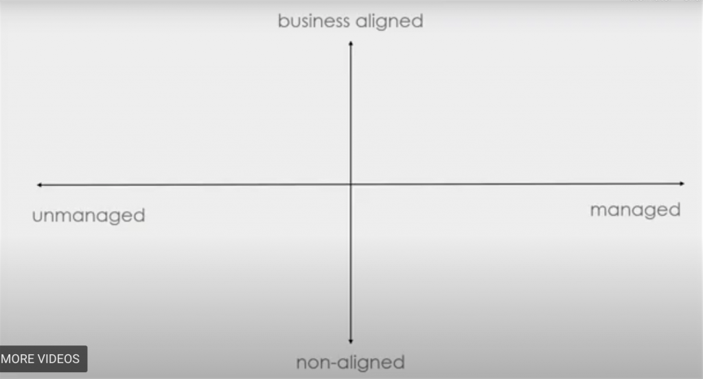image of a graph with x axis unmanaged to managed and y axis non-aligned to business aligned