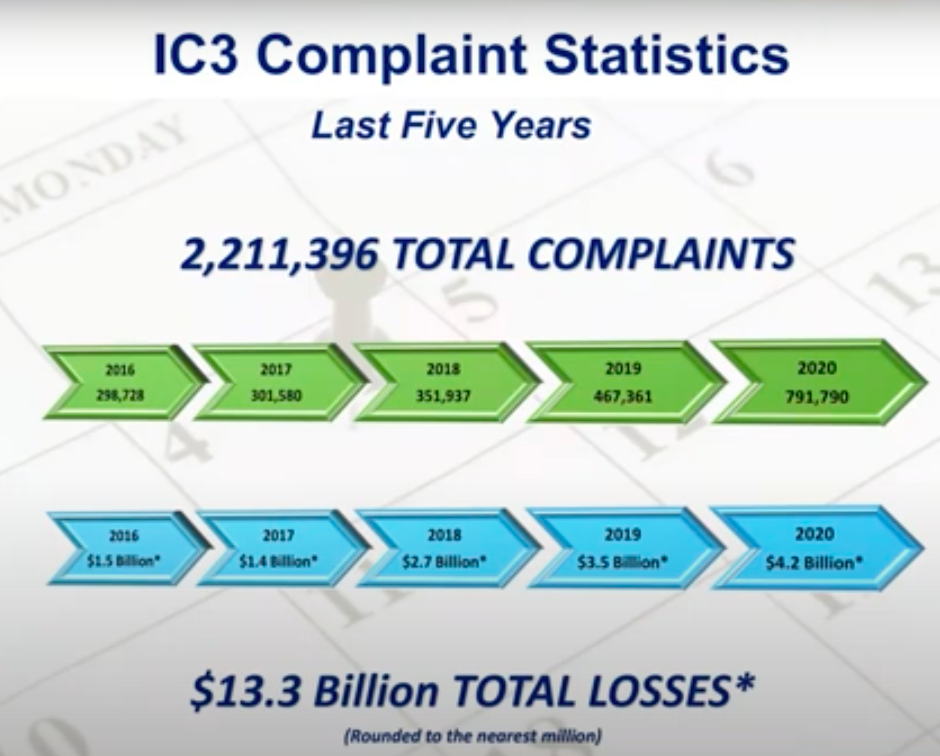 image of chart showing complaint statistics and losses over the last 5 years