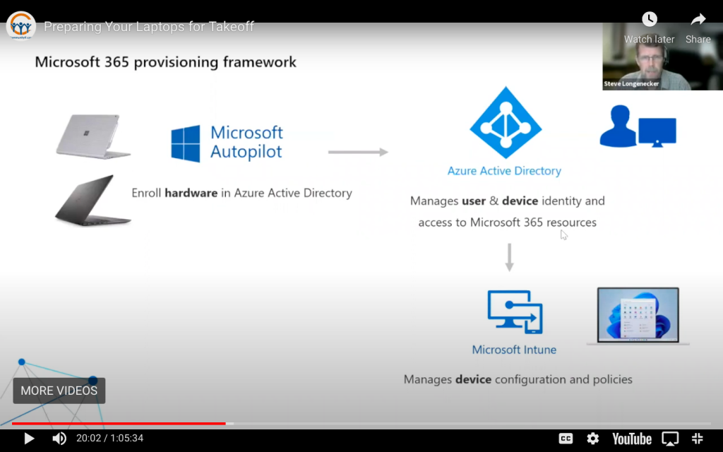 image of chart of Microsoft 365 provisioning framework for Prepare Your Laptops for Takeoff