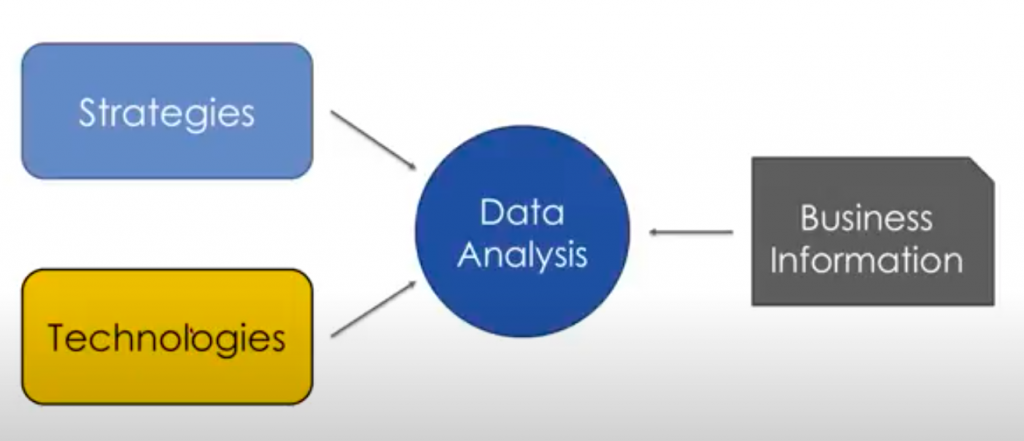 graphic of strategies, technologies, data analysis, and business information, Power BI for nonprofits